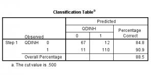 Phân loại dự báo 300x148 - Hướng dẫn hồi quy nhị phân Binary Logistic trên spss