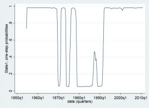 p1 300x218 - Mô hình chuyển đổi Markov Switching Model