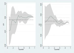 Graph 300x218 - Hồi quy quantile regression phân vị