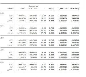 hoiquy phan vi 300x268 - Hồi quy quantile regression phân vị